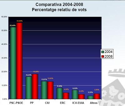 Escrutini dels resultats, Eleccions Generals 2008.