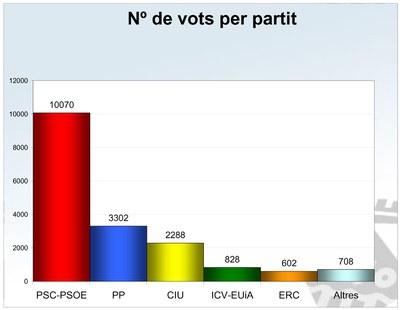 El PSC torna a ser la força més votada.