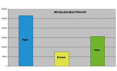1.000 tones de recollida selectiva a Ripollet.
