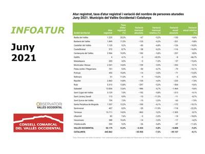 Ripollet tanca el juny amb 135 aturats menys, una baixada del 4,5%.