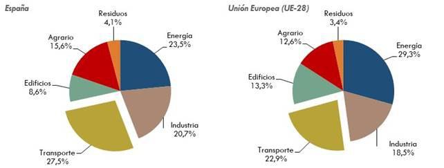gràfic-emissions-transport-01.jpg